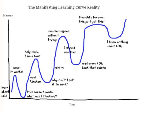 the learning curve creating a cultural framework to dismantle the school to prison pipeline books growth of software test automation linkedin