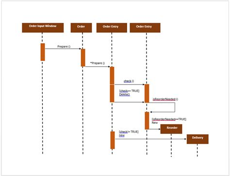 create sequence diagram free uml sequence diagram template microsoft word templates