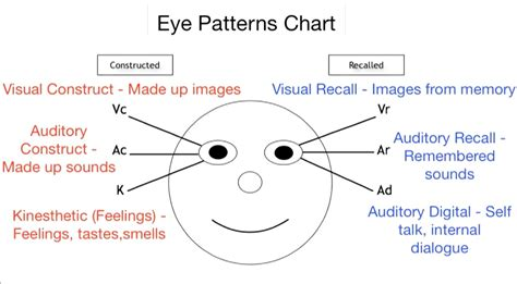 eye pattern analysis ppt nlp eye patterns ritassida mamadou djiguimde