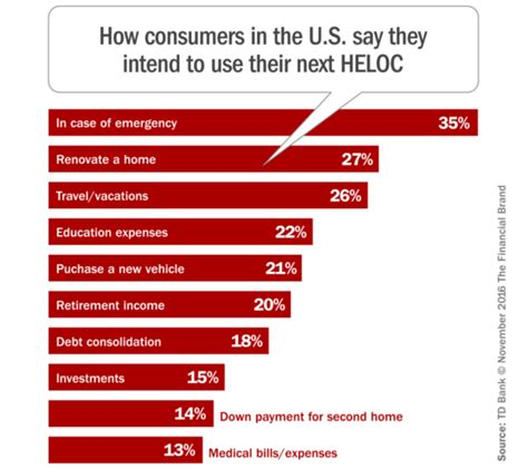 Forum Credit Union Heloc Survey Home Equity Borrowers Admit They Don T Squat