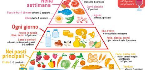 alimentazione per ipertesi obesity day futureisnow associazione culturale studentesca
