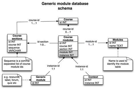 database schema improving moodle import part 1 the database schema e