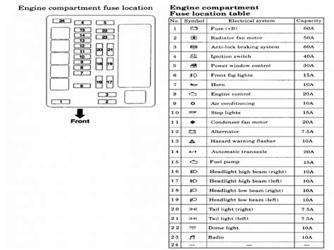 1998 eclipse fuse box diagram wiring diagram