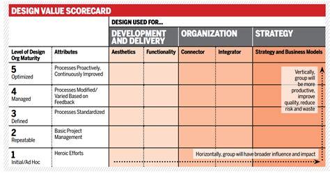 design management institute design management institute on the value of design in