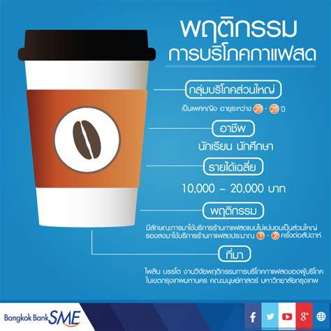 คอกาแฟไทยมีมากขึ้น ส่งธุรกิจกาแฟสดใสทั้งตลาด - Bangkok ...