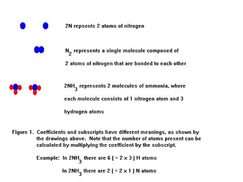 Number Of Atoms In A Formula Worksheet by Chemistry Counting Atoms In Compounds Worksheet 7 0 1