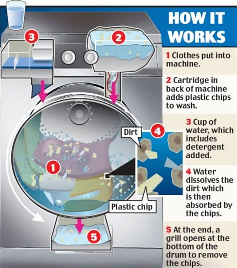 clean tech of the week wash clothes without water cleantechnica