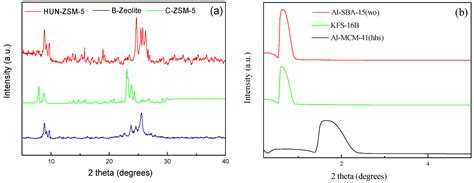 xrd pattern mcm 41 energies free full text investigation into the