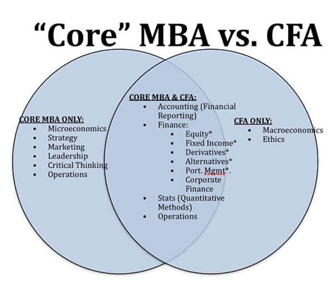Mba Cfa Concordia Review by Financial Analyst Certifications The Complete List Of