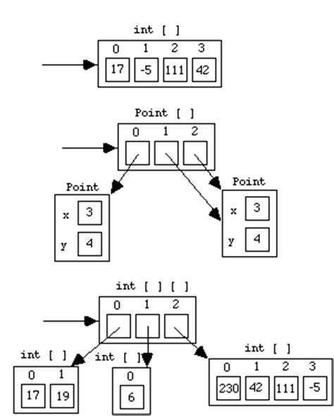 diagram and arrays object diagrams