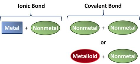 ionic and covalent bonding electron ch150 chapter 4 covalent bonds and molecular compounds