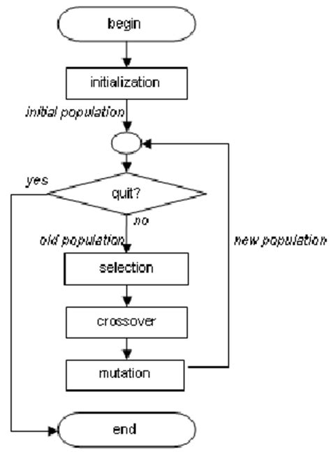 flowchart of genetic algorithm figure 1 flowchart of genetic algorithm scientific diagram