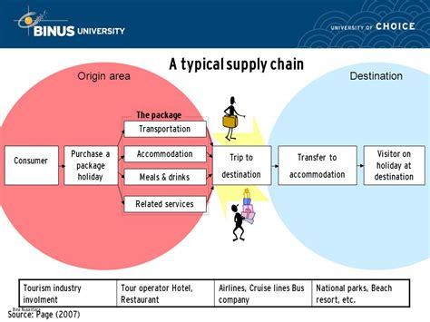 Not Just Tourists Delivers Supplies On Vacation by Tourism Supply Pertemuan Ppt