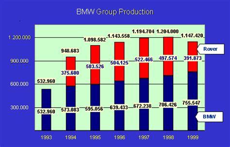 Bmw Sales Figures by Bmw Production Sales Figures
