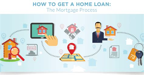 how to get a home loan the mortgage process