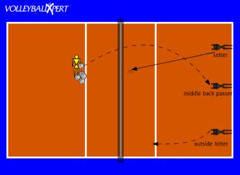 setting drills for middle school quick setter transitioning drill by volleyballxpert com