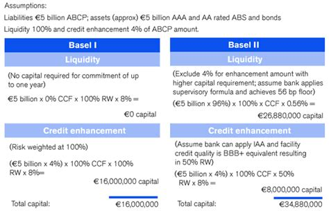 Credit Risk Formula Basel Ii Opinions On Basel Ii