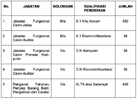 Contoh Surat Lamaran Pendaftaran Cpns Kejaksaan Agung by Kumpulan Contoh Surat Cpns Kejaksaan Agung Butuh 436