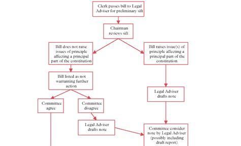 constitutional flowchart constitutional amendment process flow chart