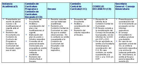 Modelo Curricular Integral Definicion Modelo Curricular Integral Factible De La Ucla