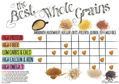 whole grains chart 6 easy tips to lose weight in one week