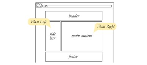html layout using float all about floats css tricks