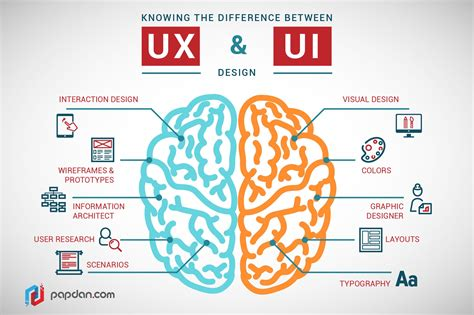 is design information what s the difference between ux and ui design freecodec