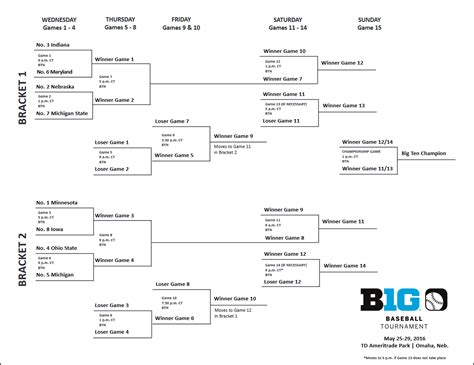 2016 big ten tournament printable bracket view the 2016 big ten baseball tournament bracket and