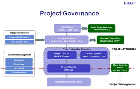 project governance framework template value for money audit of the mine remediation project