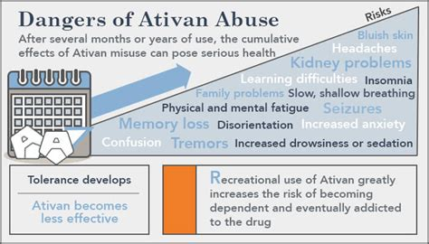 Ativan For Detox by Lorazepam Addiction Ativan Side Effects Of Term Use