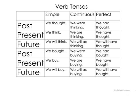 sentence pattern past tense verbs tenses and sentence structure worksheet free esl