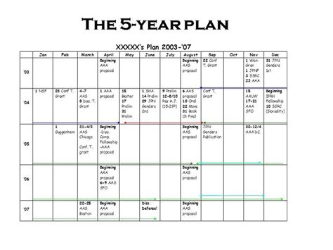 year planning template 25 best ideas about 5 year plan on 5 years