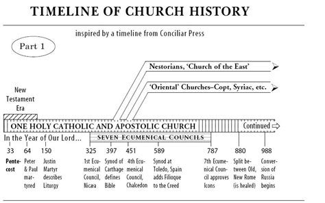 the living churches of an ancient kingdom books the church conquers