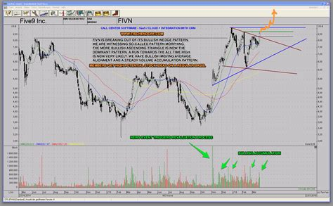 pattern stock price powerful pattern pressure chart setup how to trade fivn