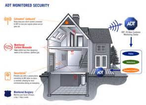 security systems for home top home alarm systems