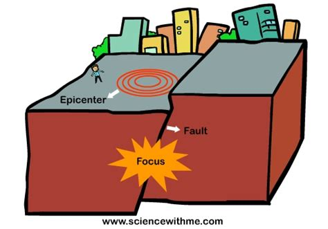 Outline The Causes Of Earthquakes Scheme by Learn About Earthquakes