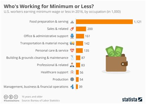 minimum wage overview chart who s working for minimum or less in the u s