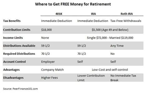 best ira accounts how to get free money with the best retirement plans