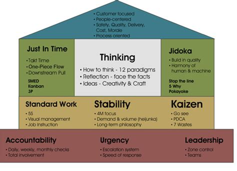 House Of Kaizen by The Lean Agile Connection Jdriven