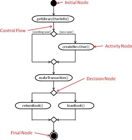 computer science diagrams computer science source software engineering activity