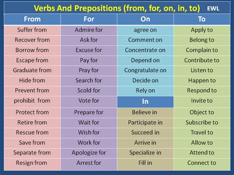 verbs and prepositions from for on in to