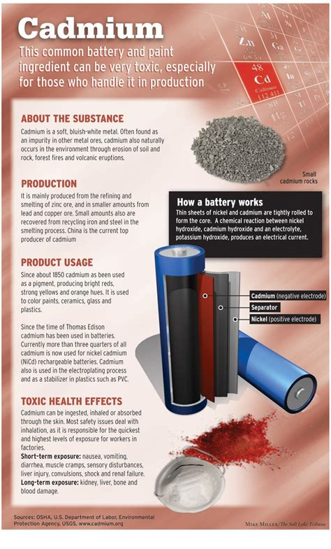 To Detox From High Mercury Thorium And Cadmium by 337 Best Images About Toxins On Mercury