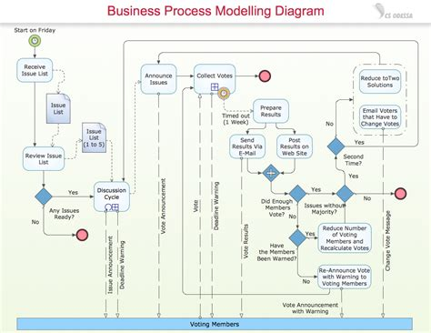 business process diagram visio colorful bpmn visio template vignette resume ideas