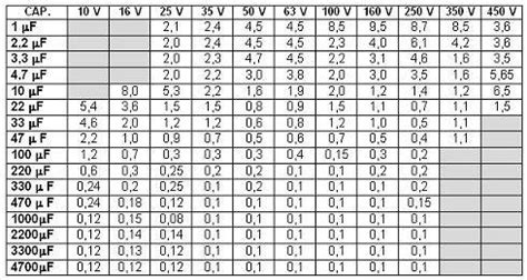 capacitor esr value chart esr values for electrolytic caps page 1