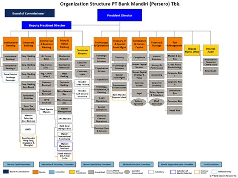 struktur organisasi bank mandiri ps of a watch diagram ps free engine image for user