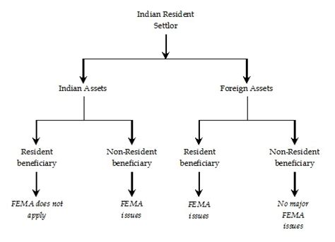 section 306 of indian penal code fema aspects of private trusts