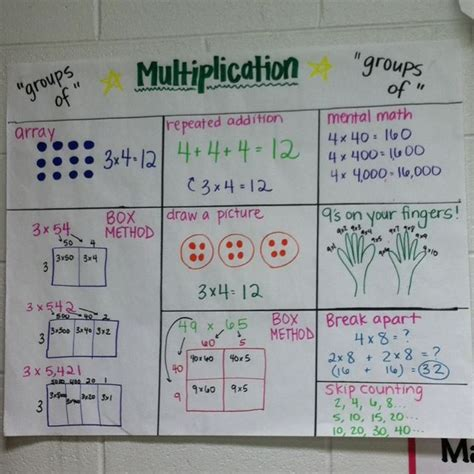 diagram using multiplication a great multiplication anchor chart math anchor charts charts and anchors
