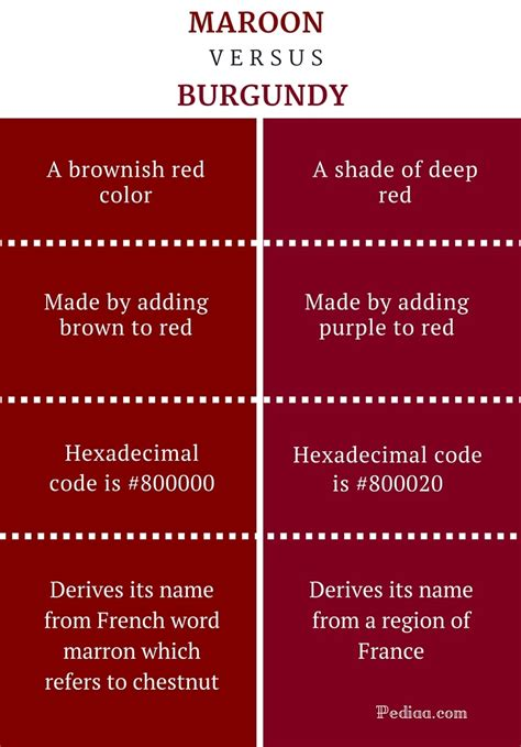 maroon color meaning difference between maroon and burgundy definition
