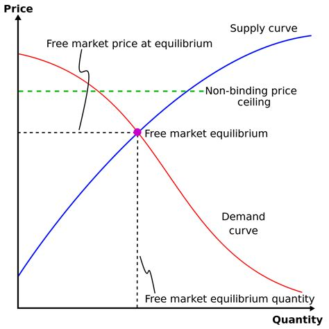 Effects Of Price Ceilings by Price Ceiling