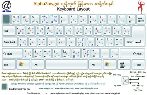 keyboard layout adm download free alpha zawgyi myanmar unicode keyboard alpha zawgyi